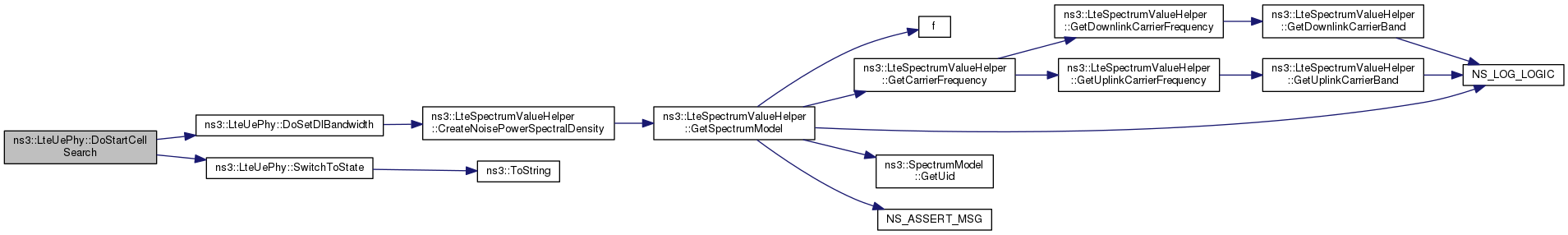 ns-3: ns3::LteUePhy Class Reference