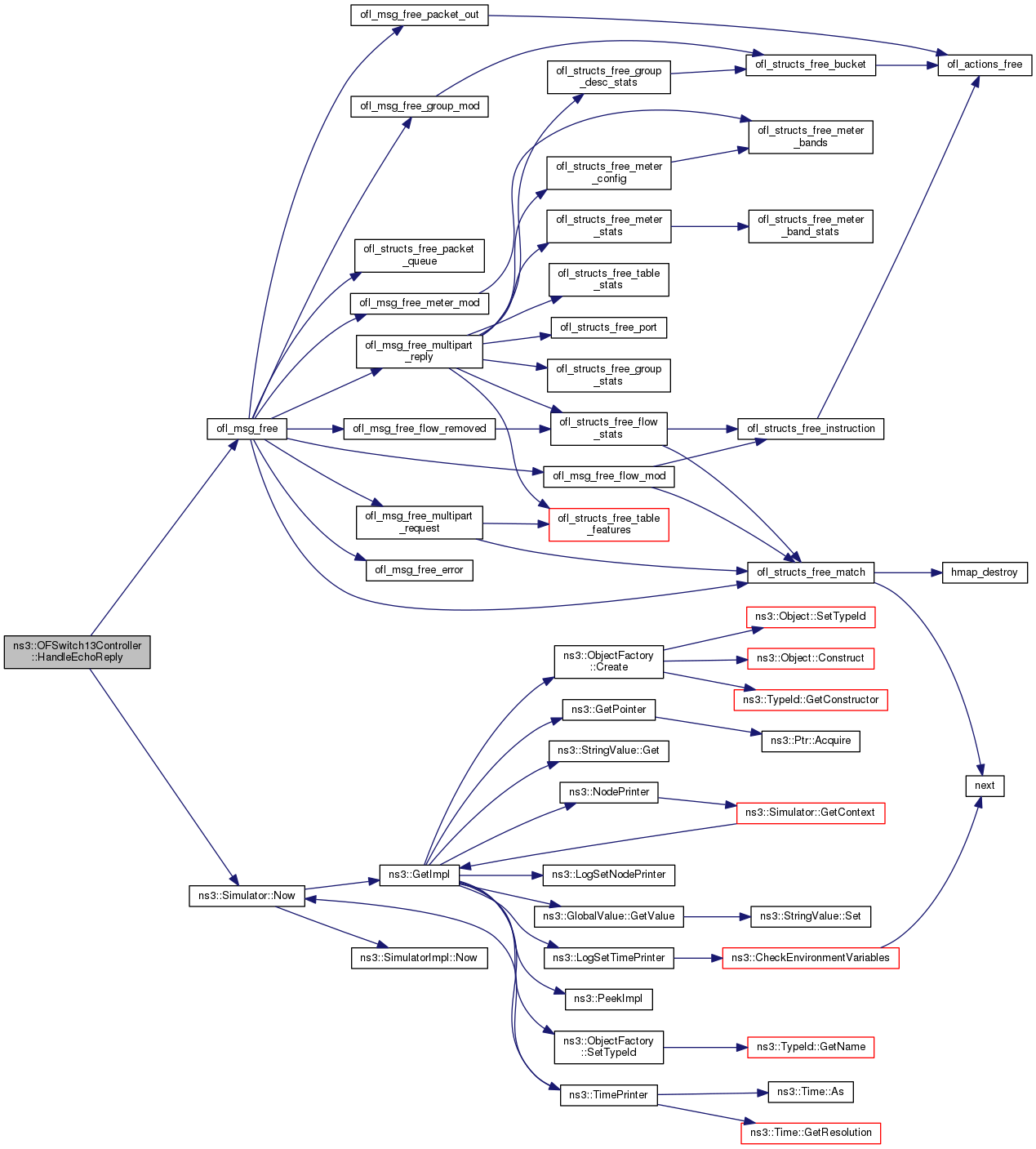 ns 3 ns3 ofswitch13controller class reference Decision Diagram here is the call graph for this function