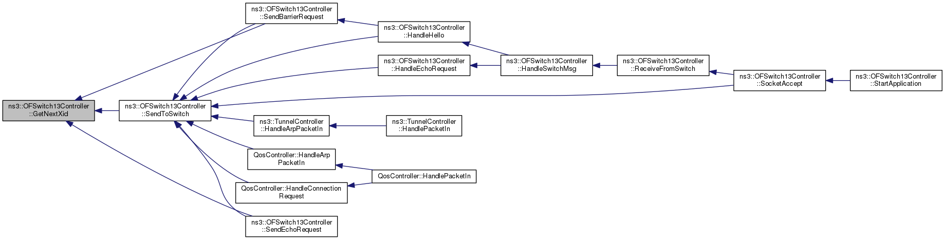 ns-3: ns3::OFSwitch13Controller Class Reference