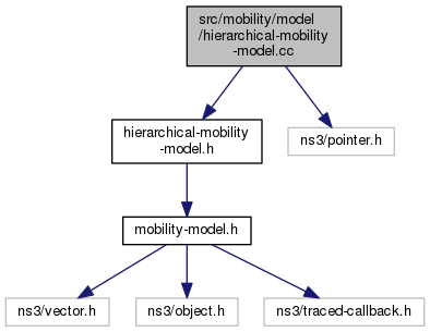 ns-3: src/mobility/model/hierarchical-mobility-model cc File