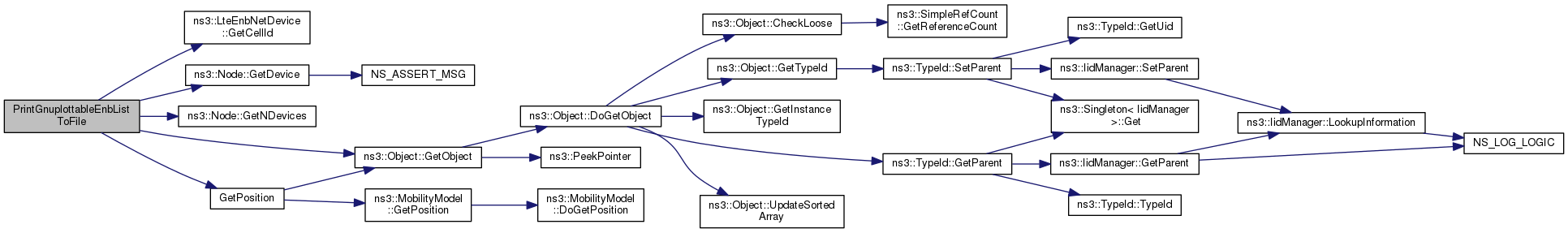 ns-3: src/lte/examples/lena-dual-stripe cc File Reference