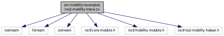 ns-3: src/mobility/examples/ns2-mobility-trace cc File Reference