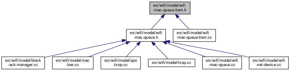 ns-3: src/wifi/model/wifi-mac-queue-item h File Reference
