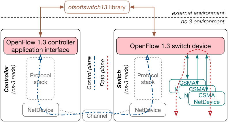 OpenFlow 1 3 module for ns-3